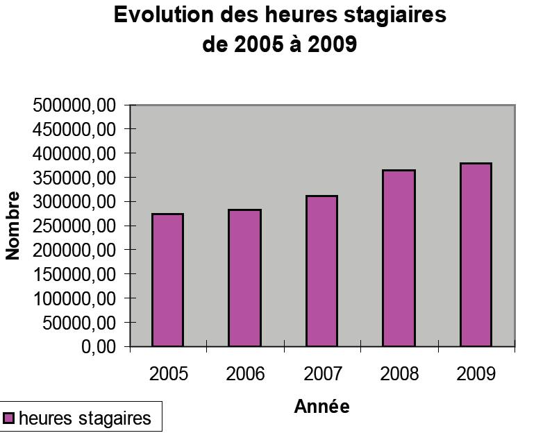 Evolution heures stagiaire 2005 2009 cnam picardie
